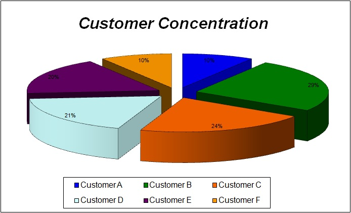 Impact of the Customer Concentration for a business when doing due diligence for the purchase of a business